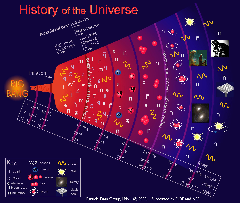 storia universo