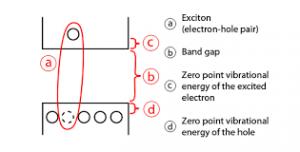 Differenza di carica buca-elettrone Credits: wikimedia commons
