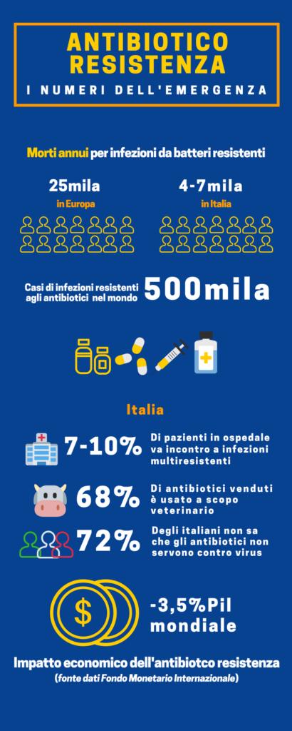 Infografica - Antibiotiboresistenza